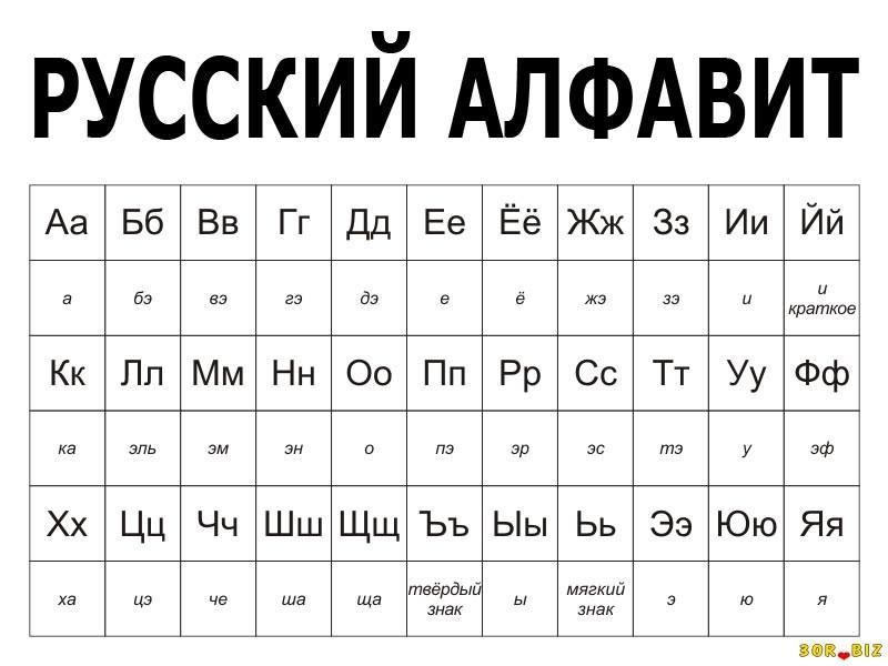 Алфавит. Использование алфавита. - Русский язык - Ученикам ...